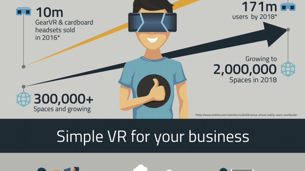 VR industry growth infographic